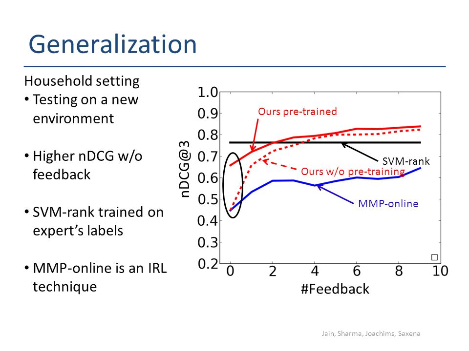 Generalization #Feedback nDCG@3 Ours w/o pre-training Ours pre-trained SVM-rank MMP-online Household setting Testing on a new environment Higher nDCG w/o feedback SVM-rank trained on experts labels MMP-online is an IRL technique Jain, Sharma, Joachims, Saxena