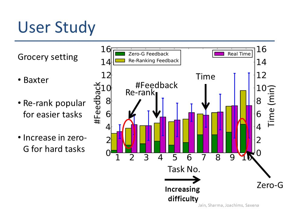 User Study Task No. Time (min) #Feedback Increasing difficulty Grocery setting Baxter Re-rank popular for easier tasks Increase in zero- G for hard ta