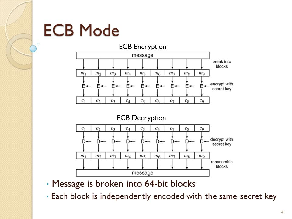 ECB Mode 4 ECB Encryption ECB Decryption Message is broken into 64-bit blocks Each block is independently encoded with the same secret key