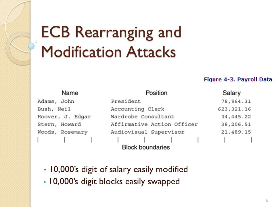 ECB Rearranging and Modification Attacks 6 10,000s digit of salary easily modified 10,000s digit blocks easily swapped