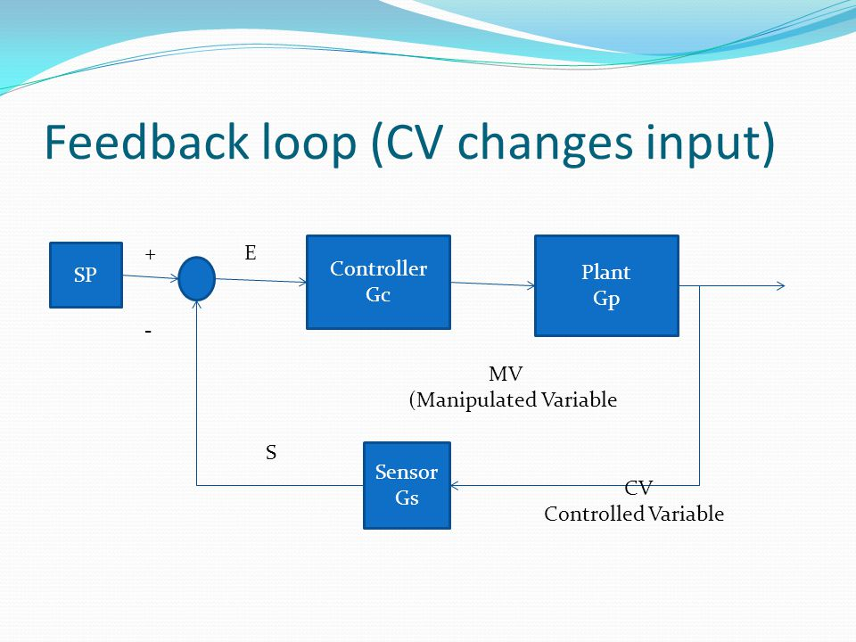 Feedback loop (CV changes input) SP Controller Gc Plant Gp Sensor Gs E MV (Manipulated Variable CV Controlled Variable +-+- S