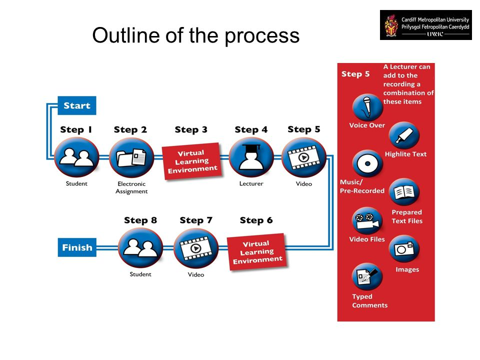 Outline of the process