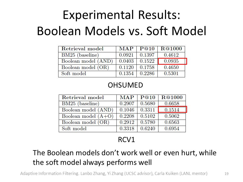 Experimental Results: Boolean Models vs.