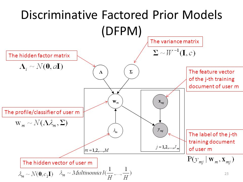 Discriminative Factored Prior Models (DFPM) 23 The hidden factor matrix The variance matrix The profile/classifier of user m The feature vector of the j-th training document of user m The label of the j-th training document of user m The hidden vector of user m