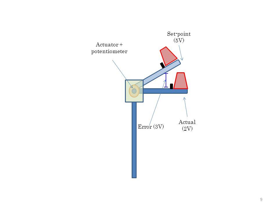 9 Set-point (5V) Actual (2V) Error (3V) Actuator + potentiometer