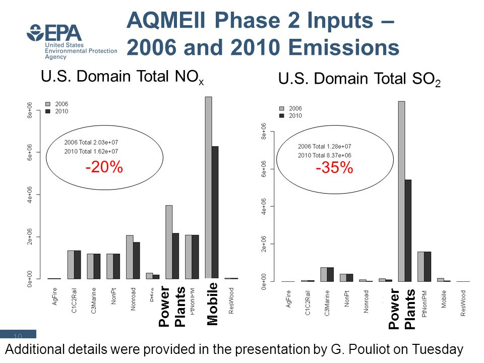 AQMEII Phase 2 Inputs – 2006 and 2010 Emissions 10 -20% -35% U.S. Domain Total NO x U.S. Domain Total SO 2 Mobile Power Plants Additional details were