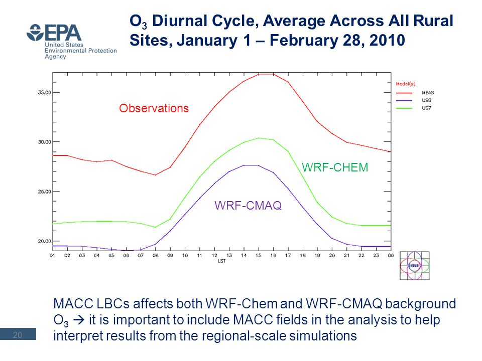 O 3 Diurnal Cycle, Average Across All Rural Sites, January 1 – February 28, 2010 MACC LBCs affects both WRF-Chem and WRF-CMAQ background O 3 it is imp
