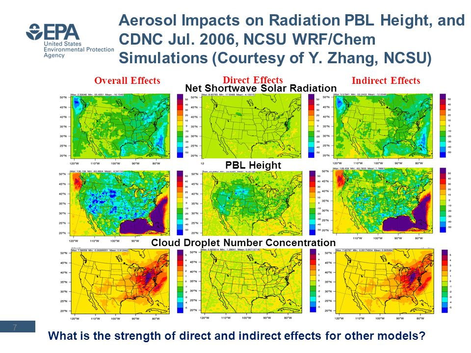 What is the strength of direct and indirect effects for other models? Aerosol Impacts on Radiation PBL Height, and CDNC Jul. 2006, NCSU WRF/Chem Simul