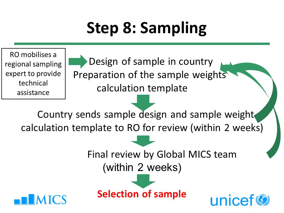 Design of sample in country Preparation of the sample weights calculation template Country sends sample design and sample weight calculation template to RO for review (within 2 weeks) Final review by Global MICS team (within 2 weeks) Selection of sample Step 8: Sampling