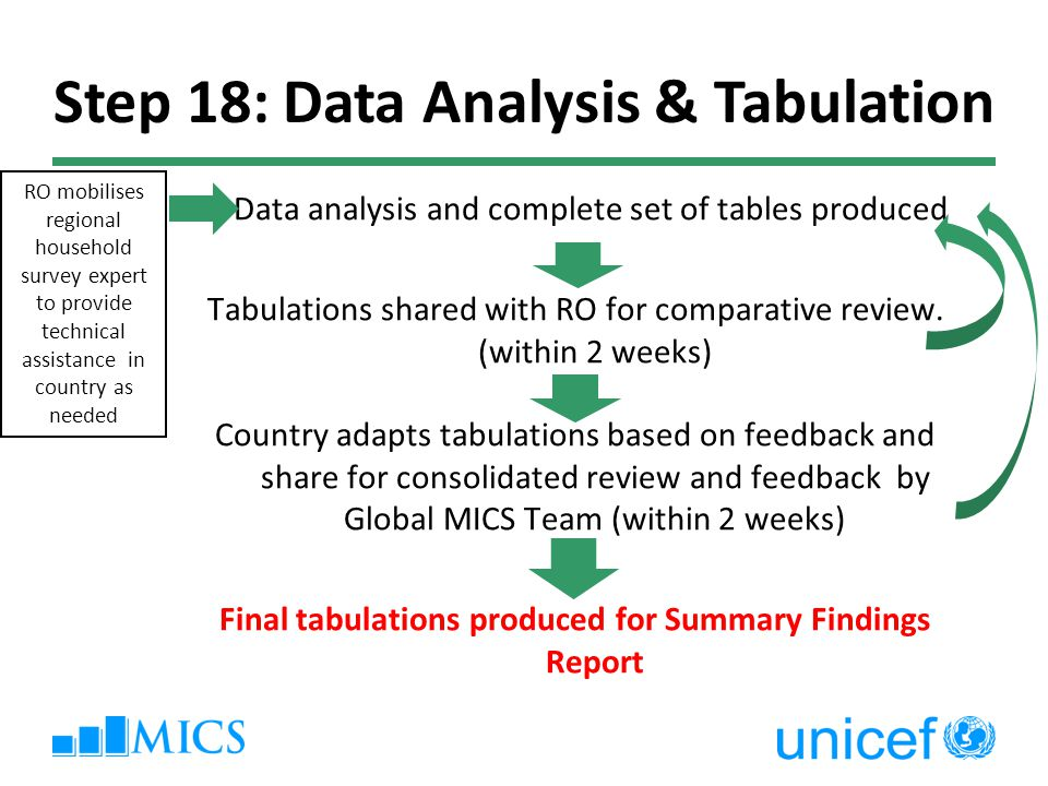 Data analysis and complete set of tables produced Tabulations shared with RO for comparative review.