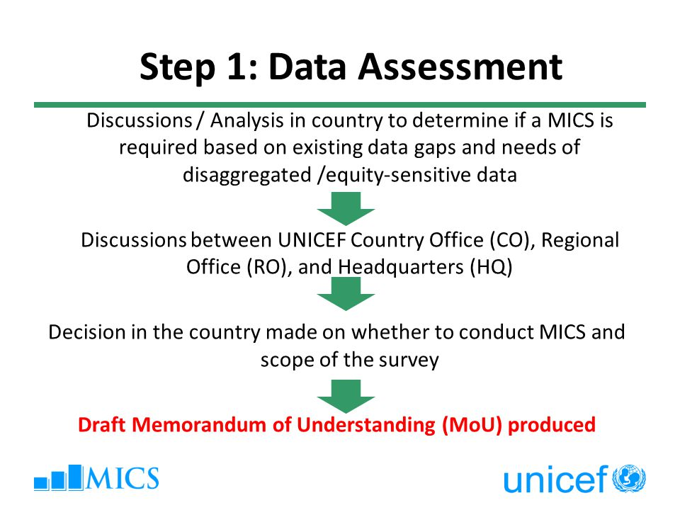 Discussions / Analysis in country to determine if a MICS is required based on existing data gaps and needs of disaggregated /equity-sensitive data Discussions between UNICEF Country Office (CO), Regional Office (RO), and Headquarters (HQ) Decision in the country made on whether to conduct MICS and scope of the survey Draft Memorandum of Understanding (MoU) produced Step 1: Data Assessment