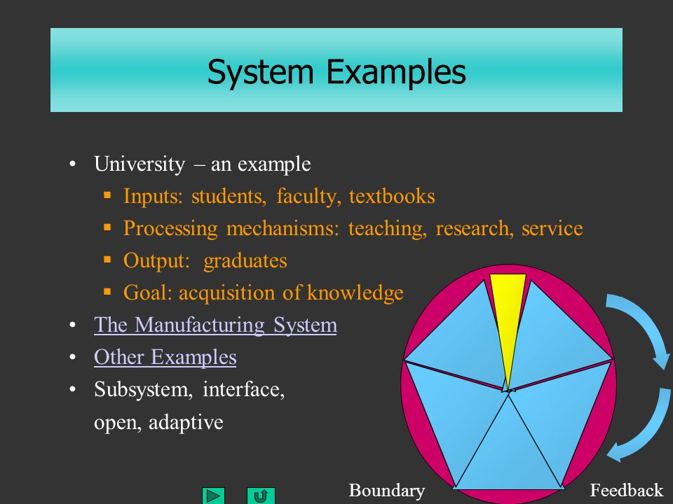 System Examples University – an example Inputs: students, faculty, textbooks Processing mechanisms: teaching, research, service Output: graduates Goal: acquisition of knowledge The Manufacturing System Other Examples Subsystem, interface, open, adaptive BoundaryFeedback