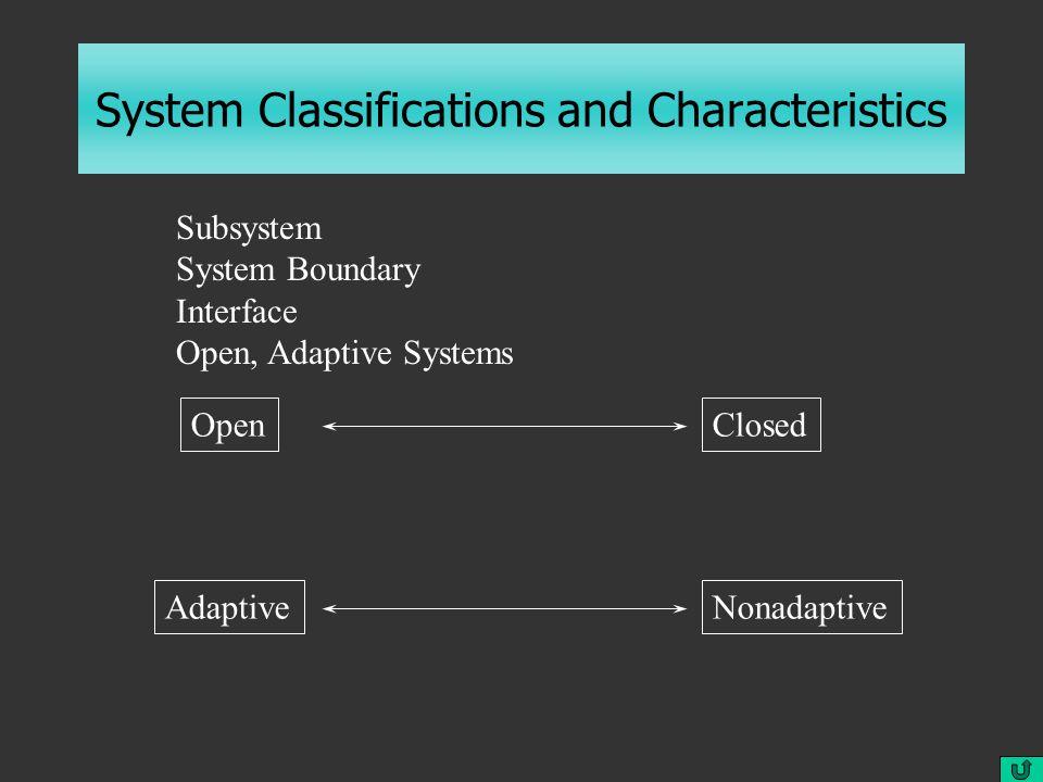System Classifications and Characteristics OpenClosedAdaptiveNonadaptive Subsystem System Boundary Interface Open, Adaptive Systems