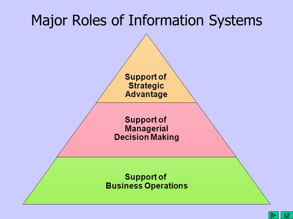 Major Roles of Information Systems Support of Strategic Advantage Support of Managerial Decision Making Support of Business Operations