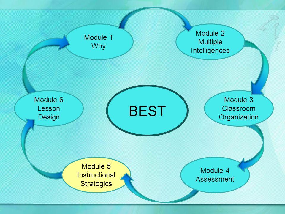 Module 1 Why Module 6 Lesson Design Module 5 Instructional Strategies Module 4 Assessment Module 3 Classroom Organization Module 2 Multiple Intelligences BEST