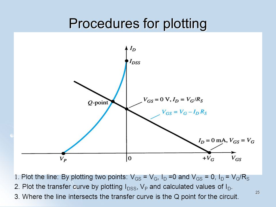Procedures for plotting 1. Plot the line: By plotting two points: V GS = V G, I D =0 and V GS = 0, I D = V G /R S 2. Plot the transfer curve by plotti