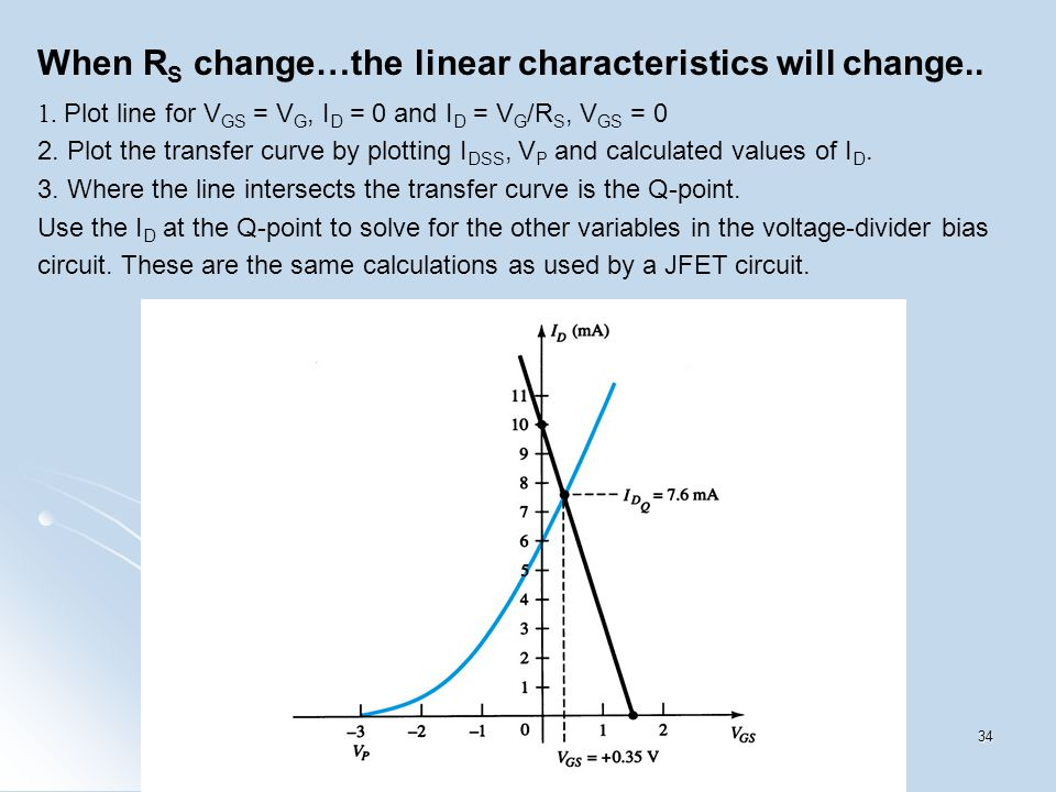 When R S change…the linear characteristics will change.. 1. Plot line for V GS = V G, I D = 0 and I D = V G /R S, V GS = 0 2. Plot the transfer curve