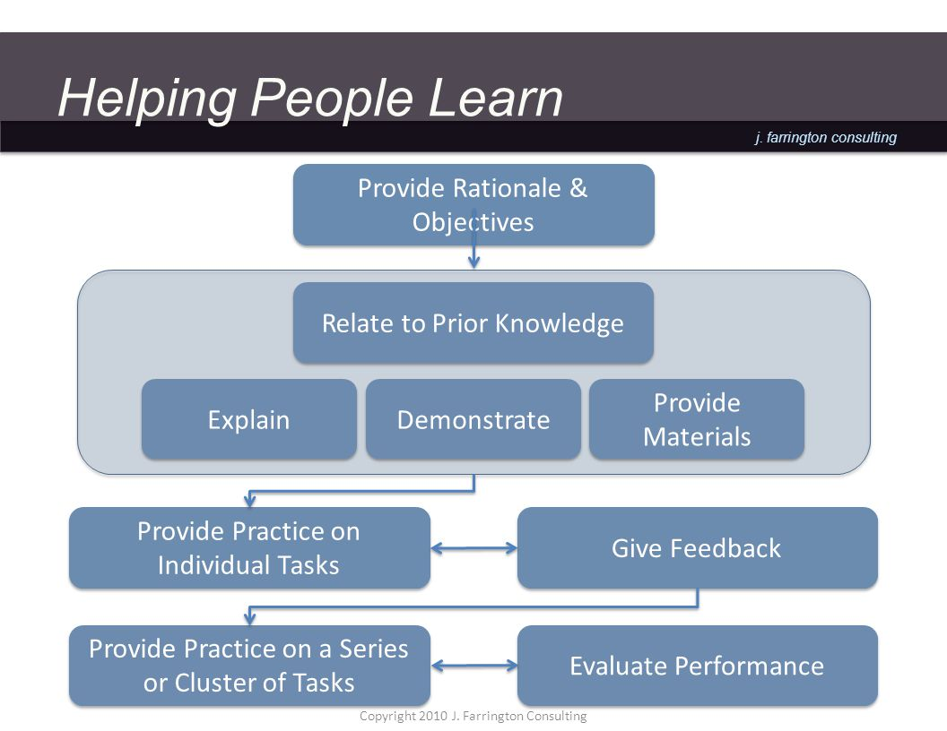 j. farrington consulting Helping People Learn Provide Practice on Individual Tasks Demonstrate Provide Materials Explain Give Feedback Provide Practic