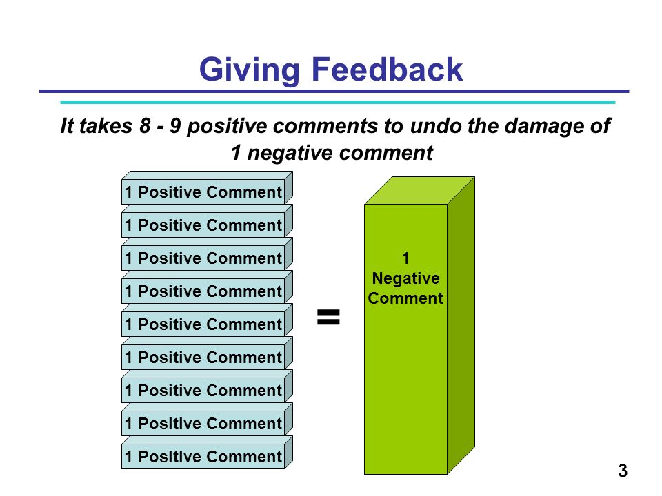 Giving Feedback It takes 8 - 9 positive comments to undo the damage of 1 negative comment 1 Positive Comment = 1 Negative Comment 3