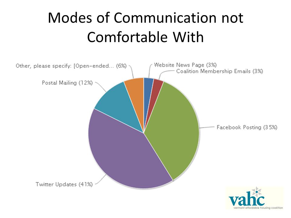 Modes of Communication not Comfortable With
