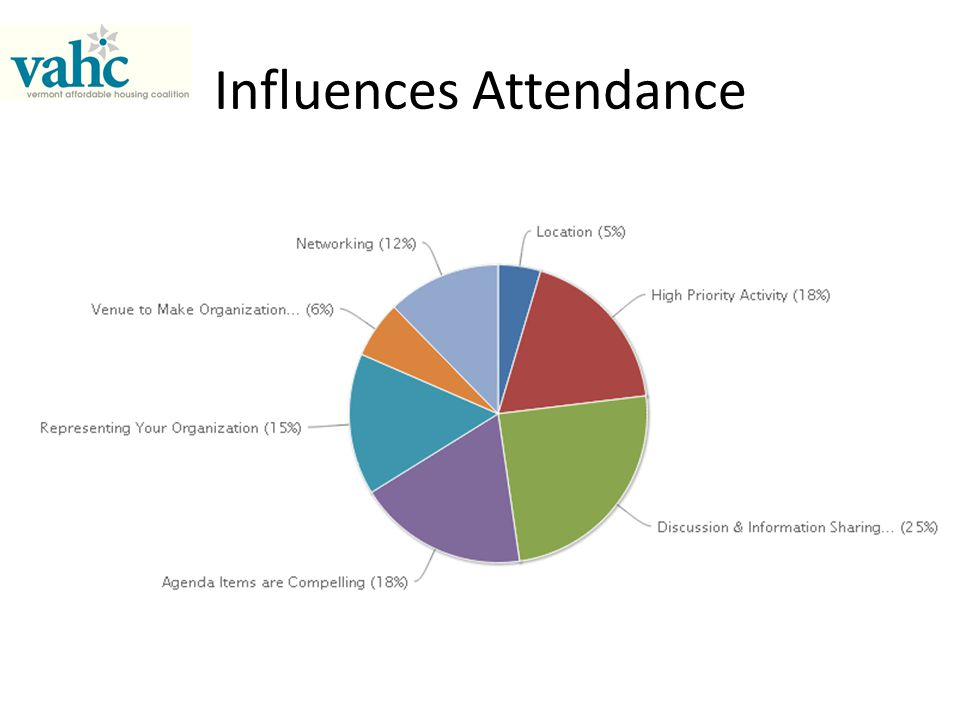 Influences Attendance