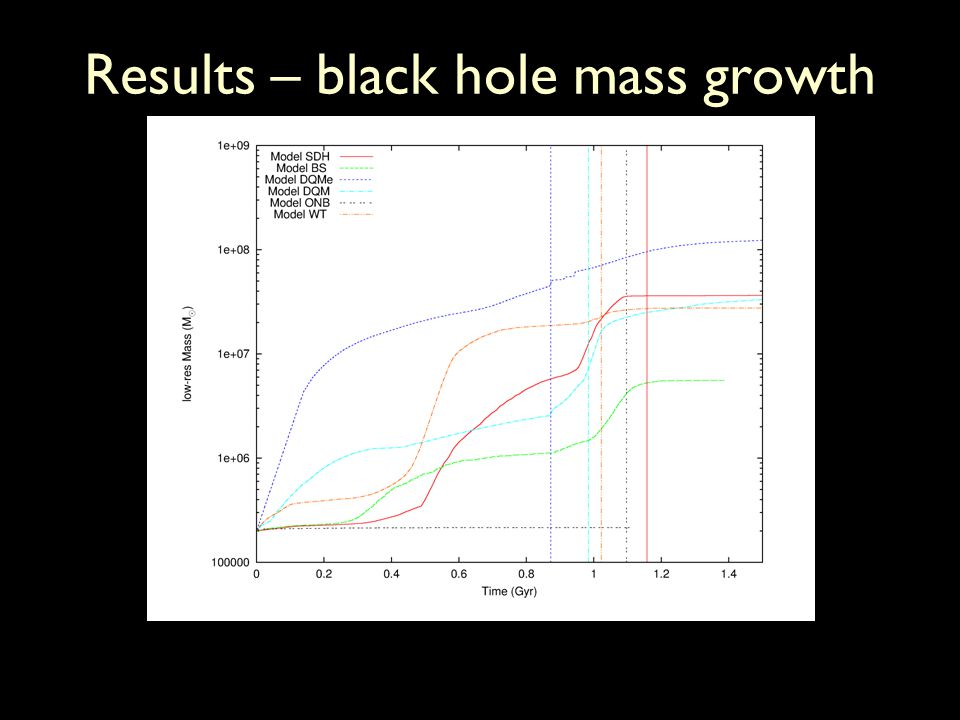 Results – black hole mass growth