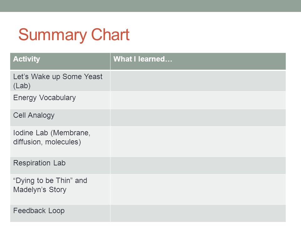 Summary Chart ActivityWhat I learned… Lets Wake up Some Yeast (Lab) Energy Vocabulary Cell Analogy Iodine Lab (Membrane, diffusion, molecules) Respira