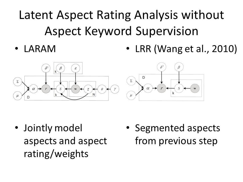 Latent Aspect Rating Analysis without Aspect Keyword Supervision LARAM Jointly model aspects and aspect rating/weights LRR (Wang et al., 2010) Segmented aspects from previous step