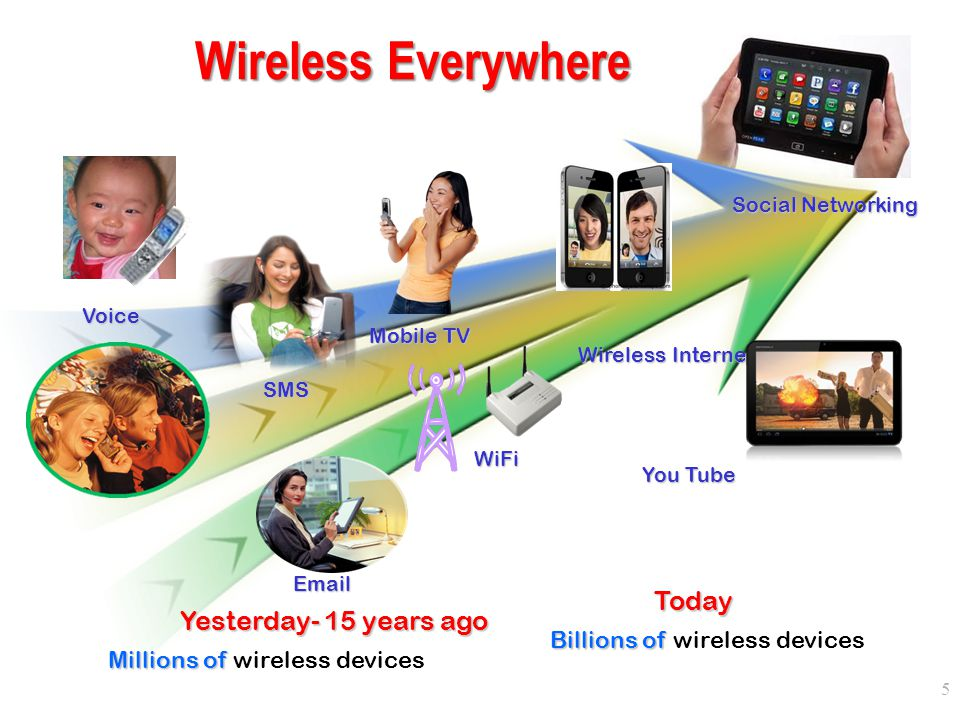 Voice Yesterday- 15 years ago Millions of Millions of wireless devices SMS Today Billions of Billions of wireless devices Email Mobile TV You Tube Wir