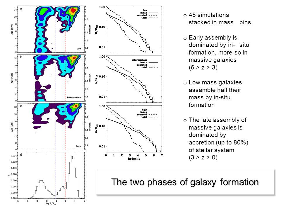 The two phases of galaxy formation o 45 simulations stacked in mass bins o Early assembly is dominated by in-situ formation, more so in massive galaxies (6 > z > 3) o Low mass galaxies assemble half their mass by in-situ formation o The late assembly of massive galaxies is dominated by accretion (up to 80%) of stellar system (3 > z > 0)