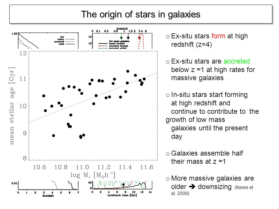The origin of stars in galaxies o Ex-situ stars form at high redshift (z=4) o Ex-situ stars are accreted below z 1 at high rates for massive galaxies