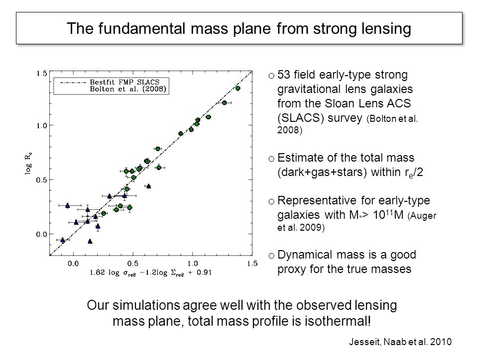 The fundamental mass plane from strong lensing o 53 field early-type strong gravitational lens galaxies from the Sloan Lens ACS (SLACS) survey (Bolton