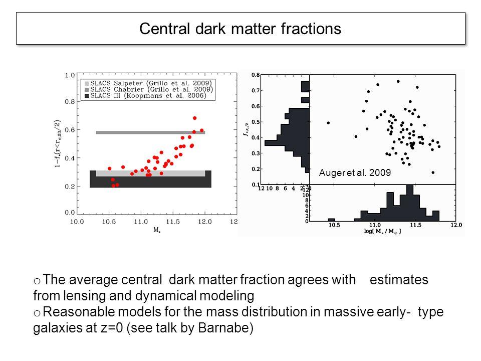 Central dark matter fractions o The average central dark matter fraction agrees with estimates from lensing and dynamical modeling o Reasonable models