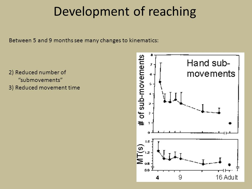 Development of reaching Between 5 and 9 months see many changes to kinematics: 2) Reduced number of submovements 3) Reduced movement time