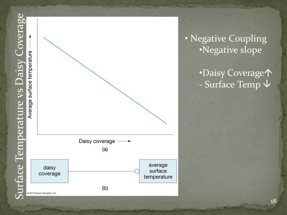 Surface Temperature vs Daisy Coverage Negative Coupling Negative slope Daisy Coverage - Surface Temp 18