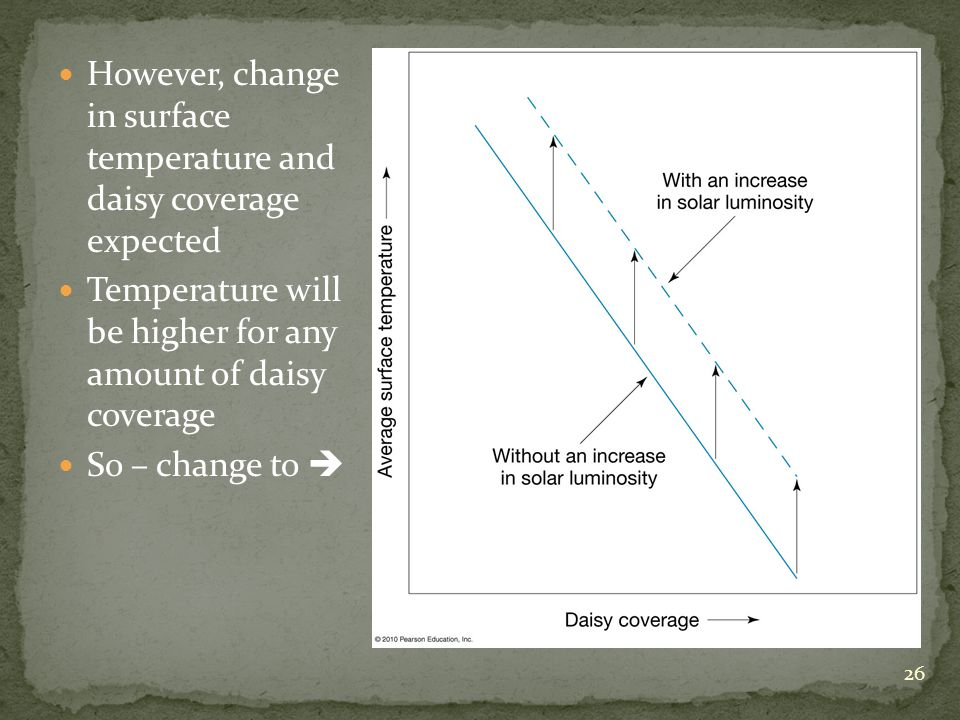 However, change in surface temperature and daisy coverage expected Temperature will be higher for any amount of daisy coverage So – change to 26