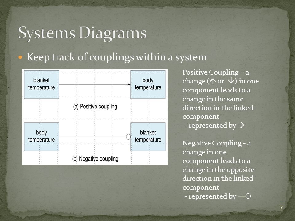 Keep track of couplings within a system Positive Coupling – a change ( or ) in one component leads to a change in the same direction in the linked com