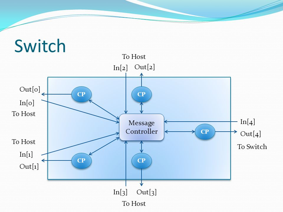 Switch Message Controller CP In[0] Out[0] In[1] Out[1] In[2] Out[3] Out[2] In[3] In[4] Out[4] To Host To Switch