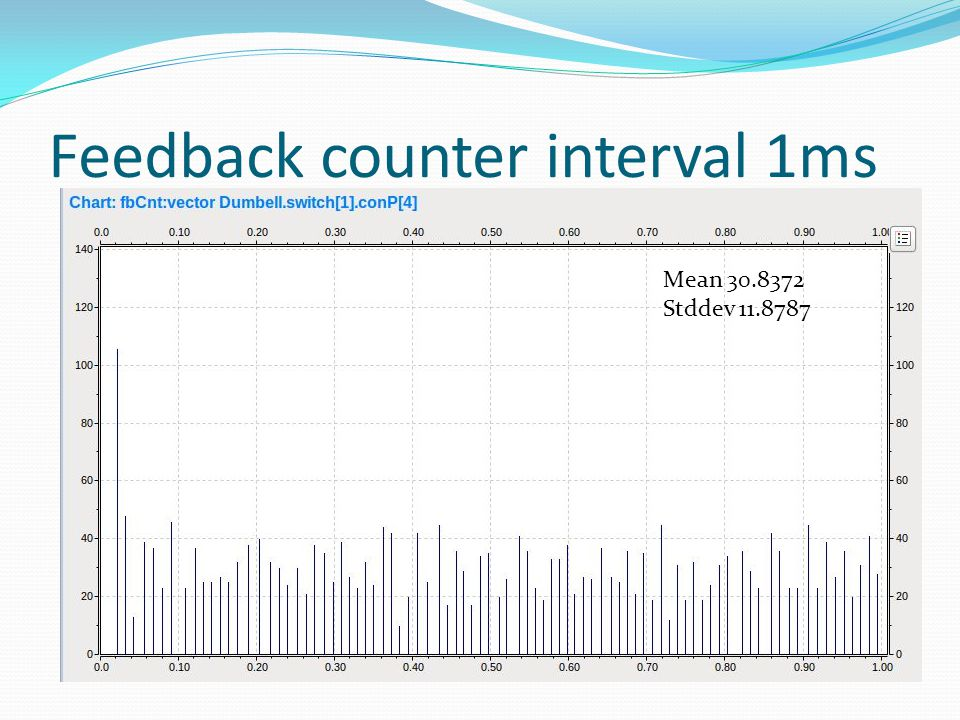 Feedback counter interval 1ms Mean 30.8372 Stddev 11.8787