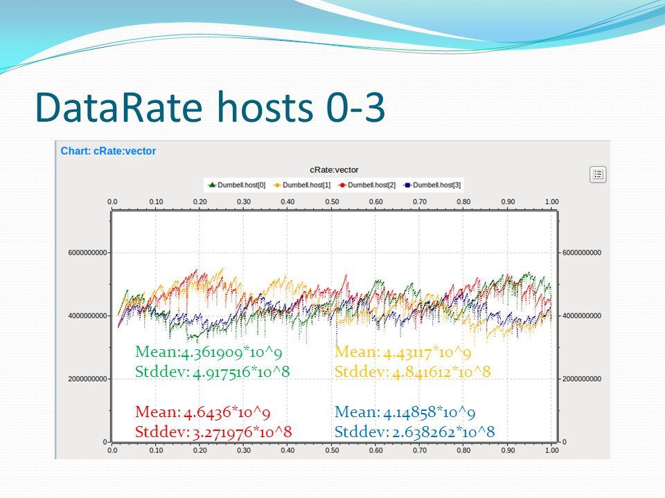 DataRate hosts 0-3 Mean:4.361909*10^9Mean: 4.43117*10^9 Stddev: 4.917516*10^8Stddev: 4.841612*10^8 Mean: 4.6436*10^9Mean: 4.14858*10^9 Stddev: 3.27197