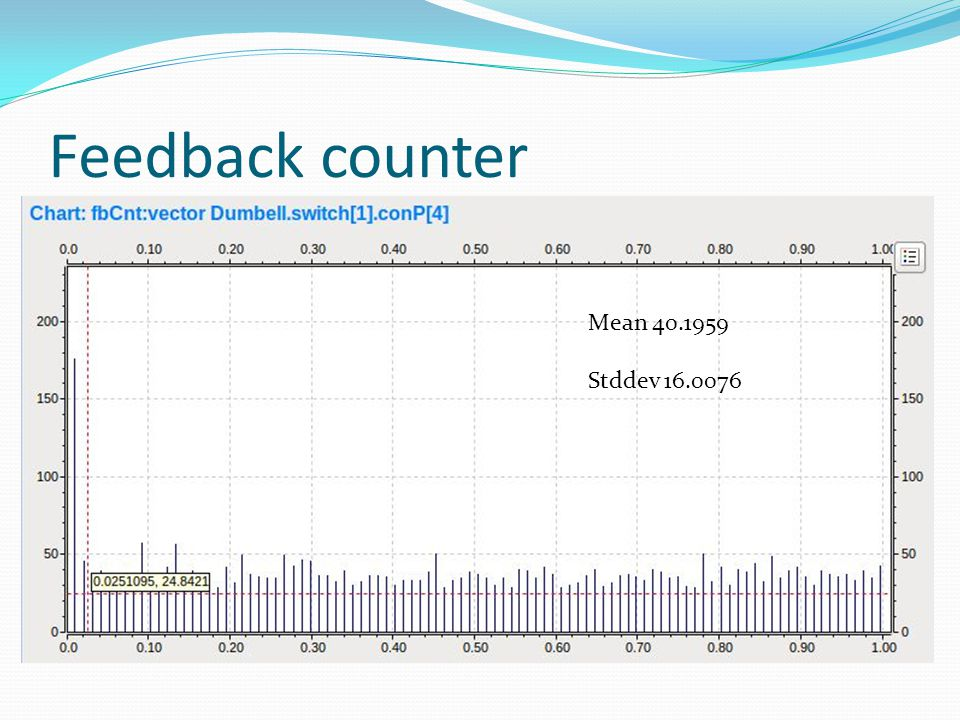Feedback counter Mean 40.1959 Stddev 16.0076
