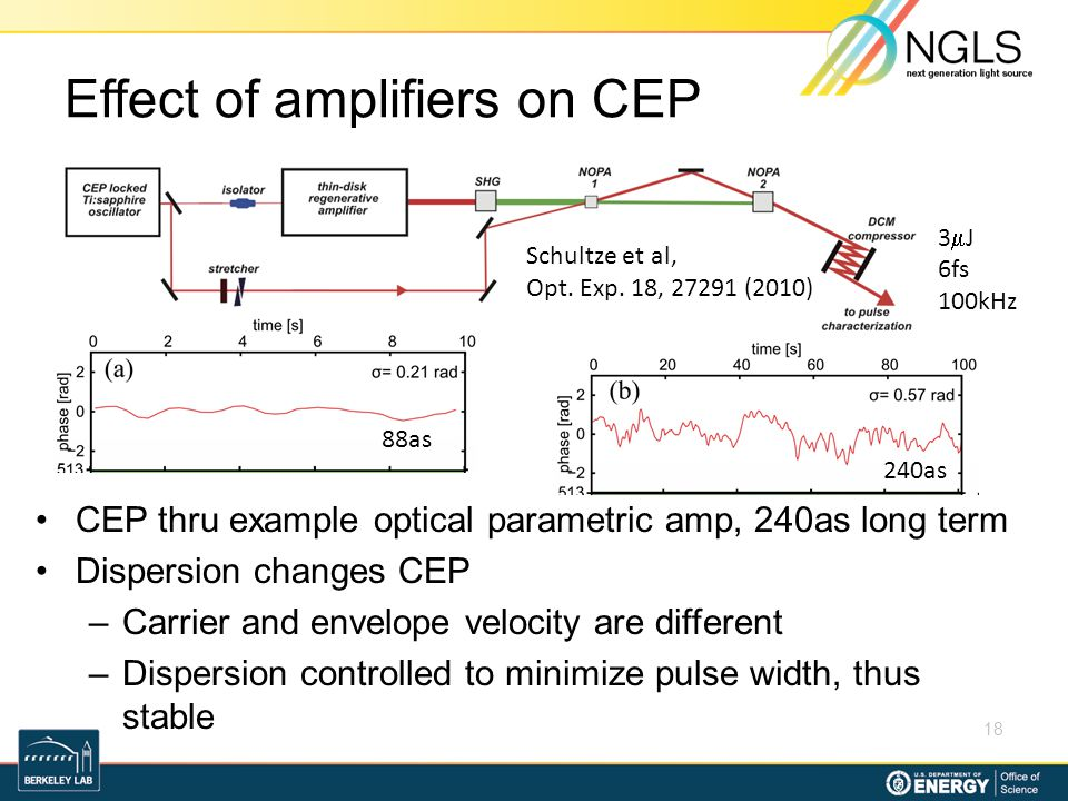 Effect of amplifiers on CEP CEP thru example optical parametric amp, 240as long term Dispersion changes CEP –Carrier and envelope velocity are differe