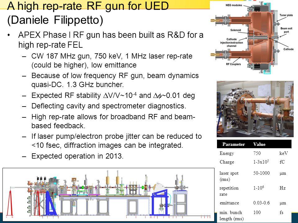 A high rep-rate RF gun for UED (Daniele Filippetto) APEX Phase I RF gun has been built as R&D for a high rep-rate FEL –CW 187 MHz gun, 750 keV, 1 MHz