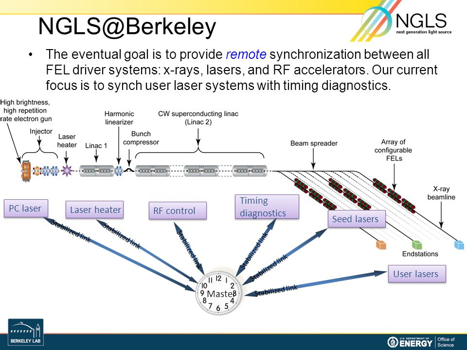 NGLS@Berkeley The eventual goal is to provide remote synchronization between all FEL driver systems: x-rays, lasers, and RF accelerators. Our current