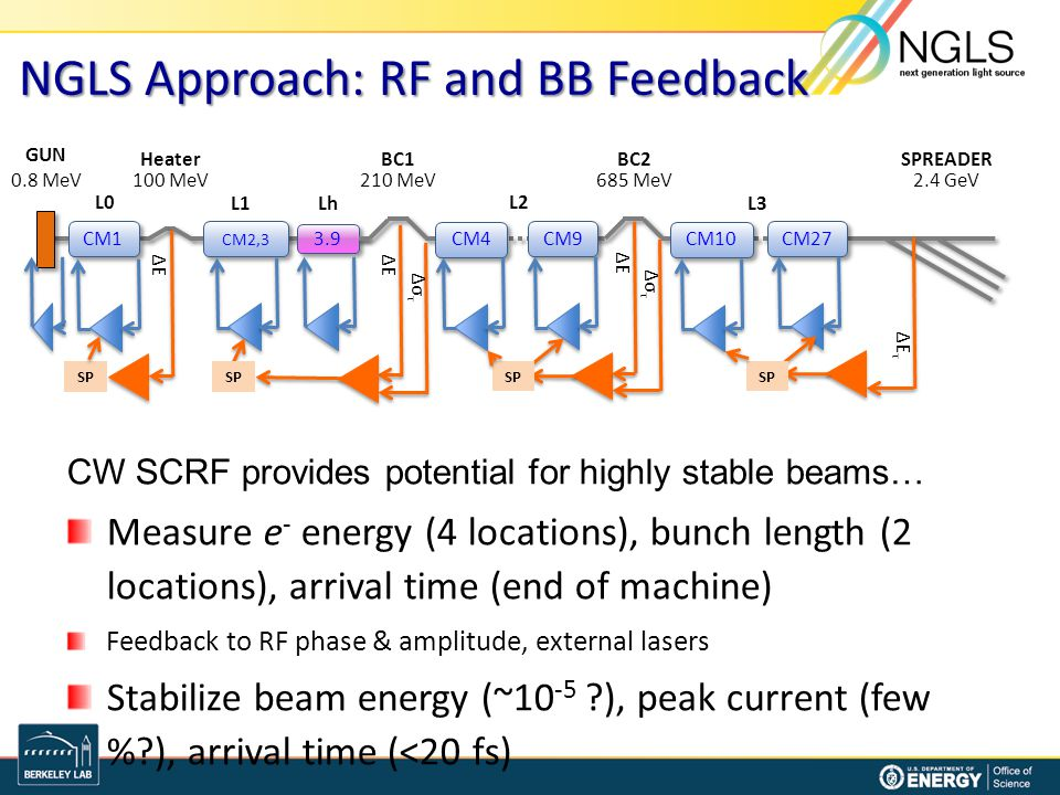 NGLS Approach: RF and BB Feedback CW SCRF provides potential for highly stable beams… Measure e - energy (4 locations), bunch length (2 locations), ar
