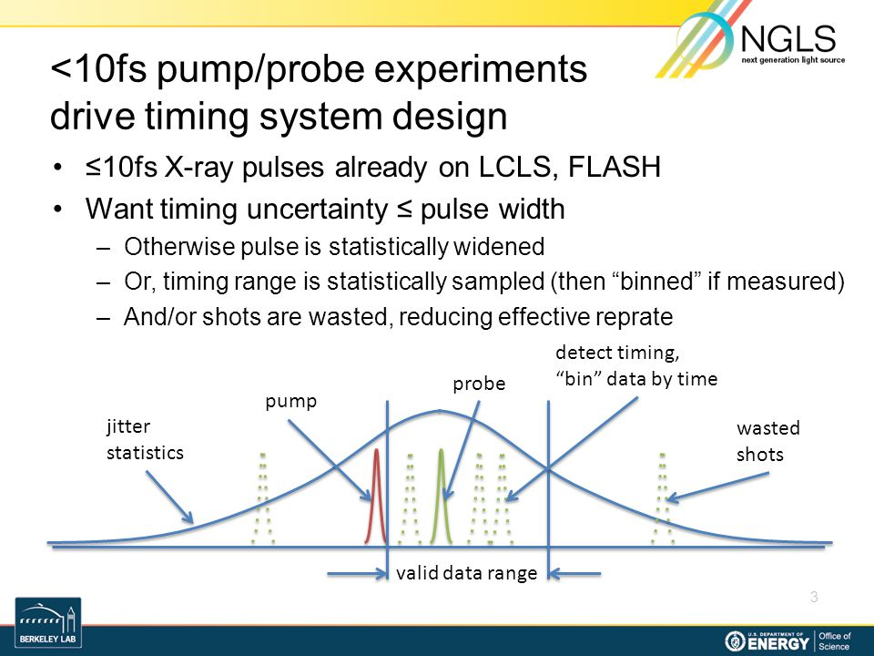 <10fs pump/probe experiments drive timing system design 10fs X-ray pulses already on LCLS, FLASH Want timing uncertainty pulse width –Otherwise pulse