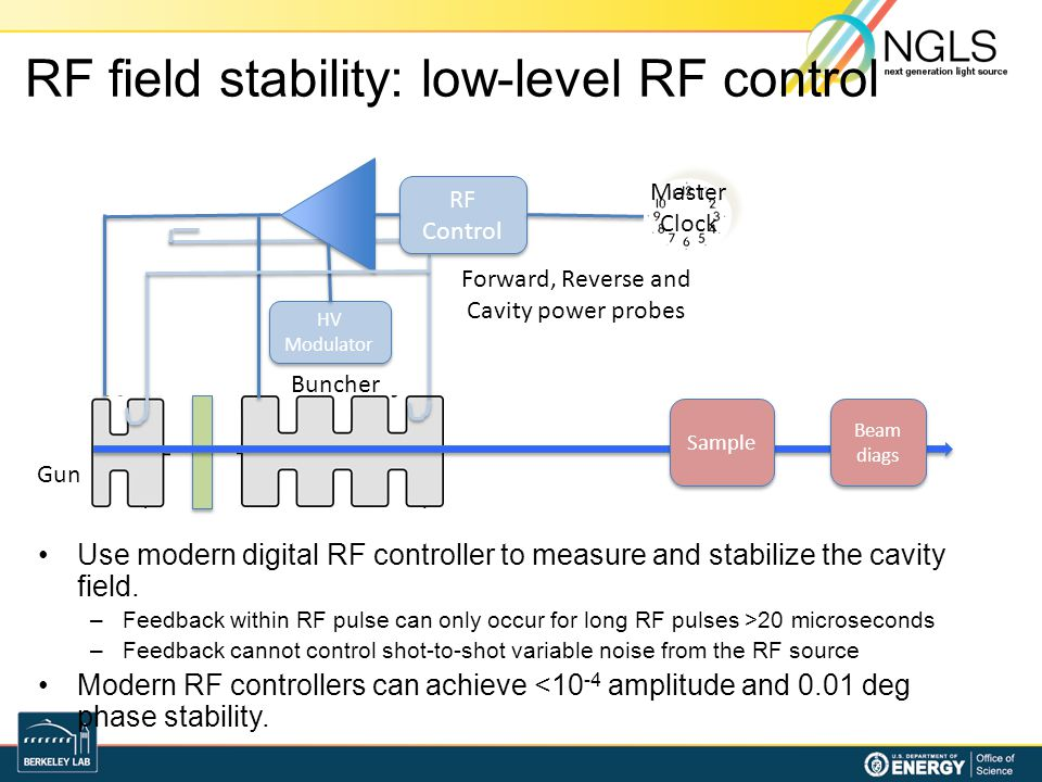 RF field stability: low-level RF control Use modern digital RF controller to measure and stabilize the cavity field. –Feedback within RF pulse can onl