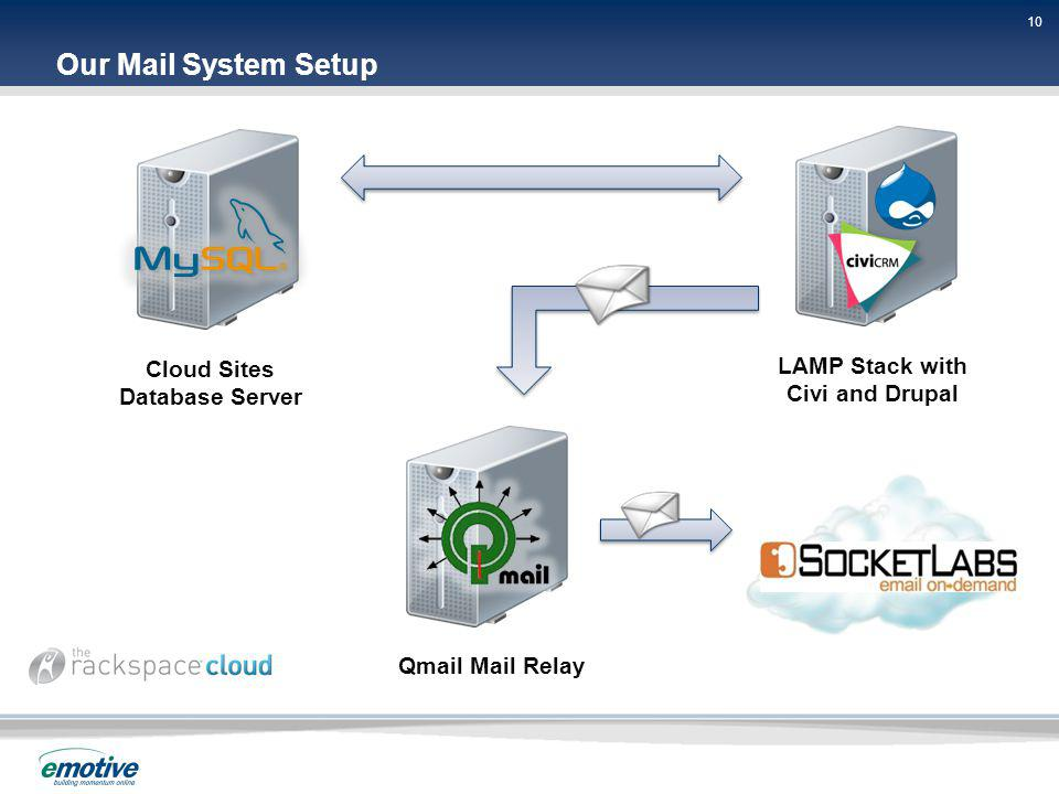 10 Our Mail System Setup Cloud Sites Database Server LAMP Stack with Civi and Drupal Qmail Mail Relay