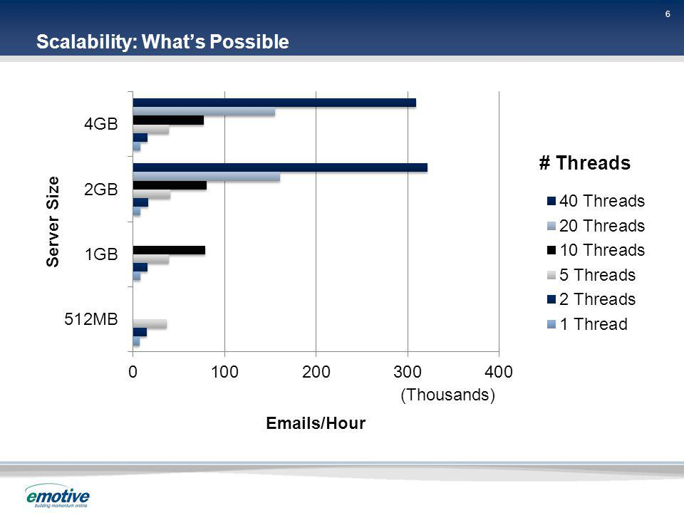 6 6 6 Scalability: Whats Possible # Threads