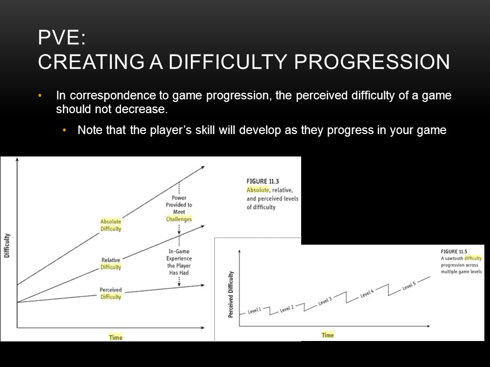 PVE: CREATING A DIFFICULTY PROGRESSION In correspondence to game progression, the perceived difficulty of a game should not decrease. Note that the pl